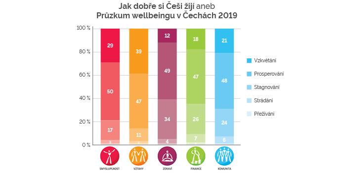 Jen 4 % Čechů Vzkvétají Ve Všech Pěti Pilířích Wellbeingu Aneb První Výsledky Průzkumu Wellbeingu V Čechách 2019